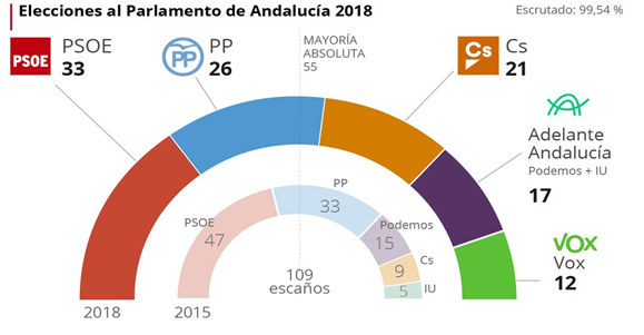 Elecciones Andalucía | Vuelco electoral: Desplome del PSOE e irrupción de la extrema derecha